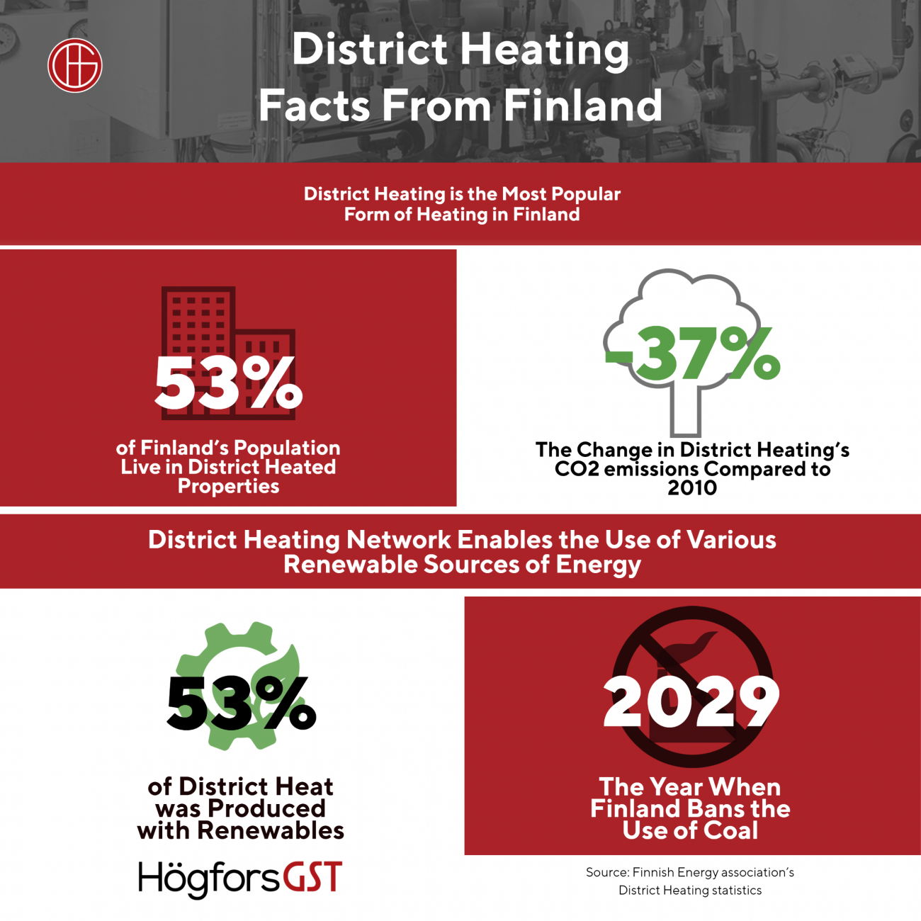 district heating facts